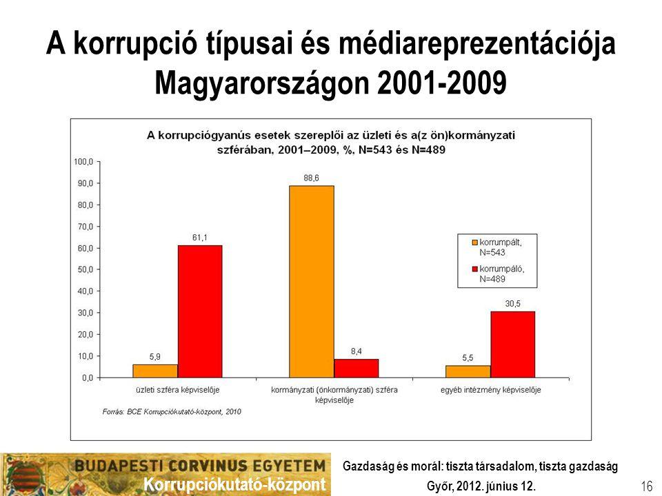 Korrupciókutató-központ Győr, 2012. június 12. Gazdaság és morál: tiszta társadalom, tiszta gazdaság 16 A korrupció típusai és médiareprezentációja Ma