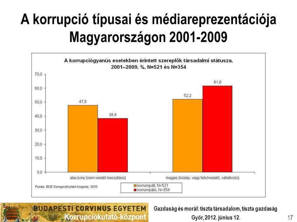 Korrupciókutató-központ Győr, 2012. június 12. Gazdaság és morál: tiszta társadalom, tiszta gazdaság 17 A korrupció típusai és médiareprezentációja Ma