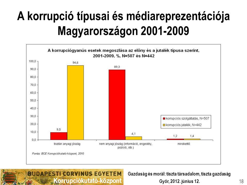 Korrupciókutató-központ Győr, 2012. június 12. Gazdaság és morál: tiszta társadalom, tiszta gazdaság 18 A korrupció típusai és médiareprezentációja Ma