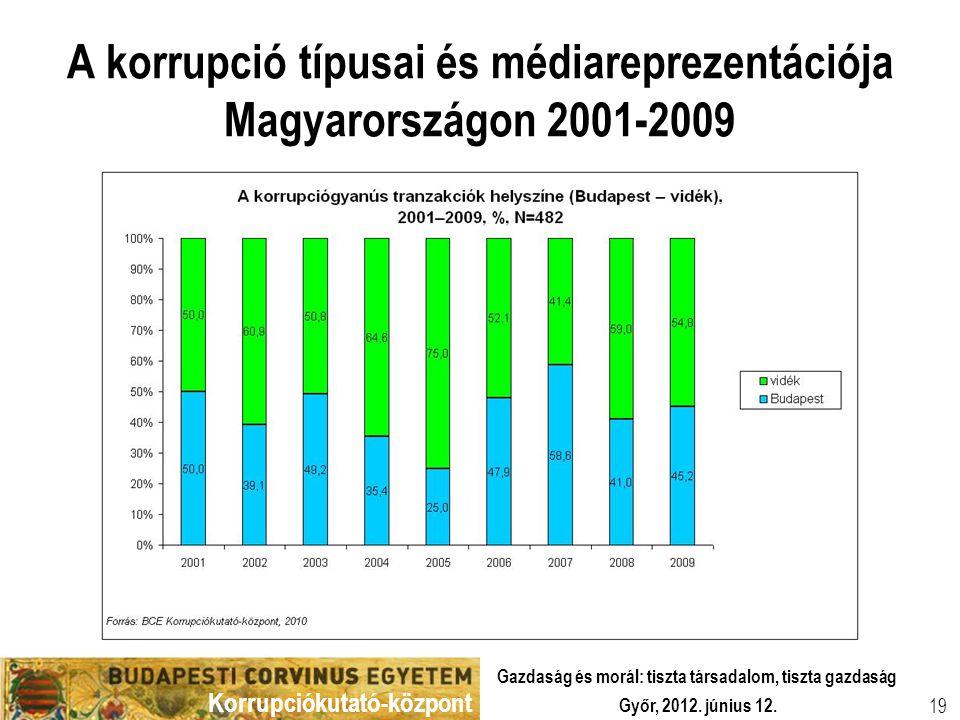 Korrupciókutató-központ Győr, 2012. június 12. Gazdaság és morál: tiszta társadalom, tiszta gazdaság 19 A korrupció típusai és médiareprezentációja Ma