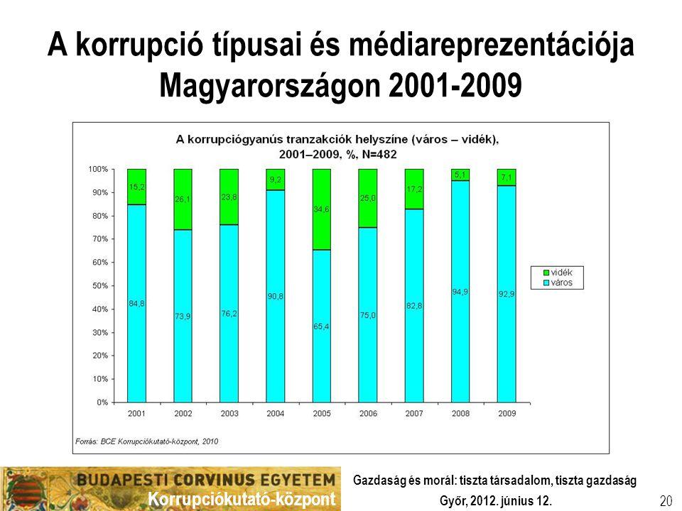 Korrupciókutató-központ Győr, 2012. június 12. Gazdaság és morál: tiszta társadalom, tiszta gazdaság 20 A korrupció típusai és médiareprezentációja Ma