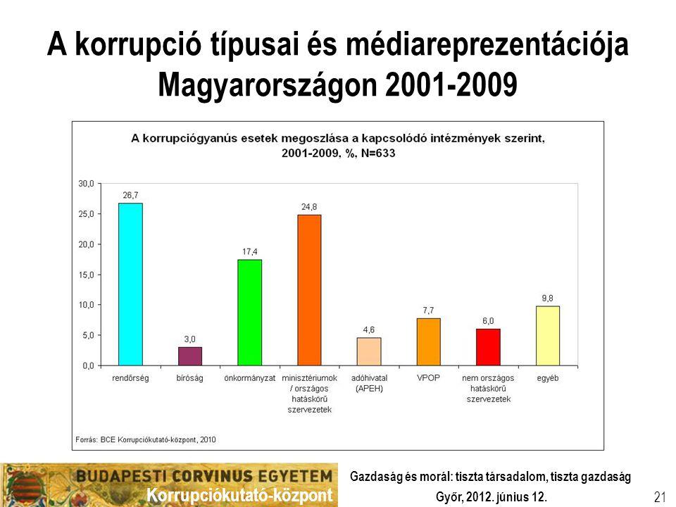 Korrupciókutató-központ Győr, 2012. június 12. Gazdaság és morál: tiszta társadalom, tiszta gazdaság 21 A korrupció típusai és médiareprezentációja Ma