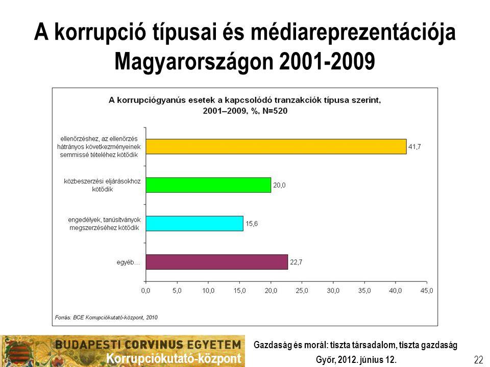 Korrupciókutató-központ Győr, 2012. június 12. Gazdaság és morál: tiszta társadalom, tiszta gazdaság 22 A korrupció típusai és médiareprezentációja Ma