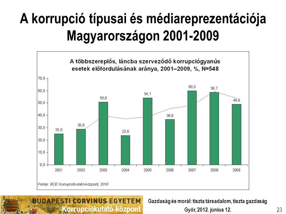 Korrupciókutató-központ Győr, 2012. június 12. Gazdaság és morál: tiszta társadalom, tiszta gazdaság 23 A korrupció típusai és médiareprezentációja Ma