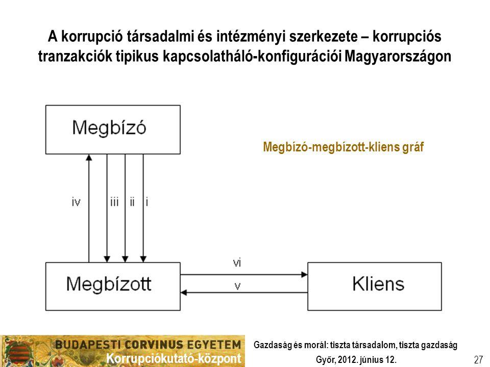 Korrupciókutató-központ Győr, 2012. június 12. Gazdaság és morál: tiszta társadalom, tiszta gazdaság 27 A korrupció társadalmi és intézményi szerkezet