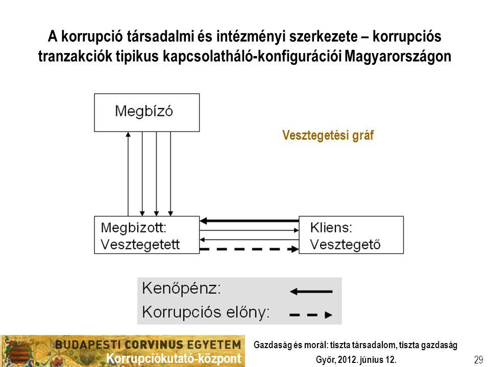 Korrupciókutató-központ Győr, 2012. június 12. Gazdaság és morál: tiszta társadalom, tiszta gazdaság 29 A korrupció társadalmi és intézményi szerkezet