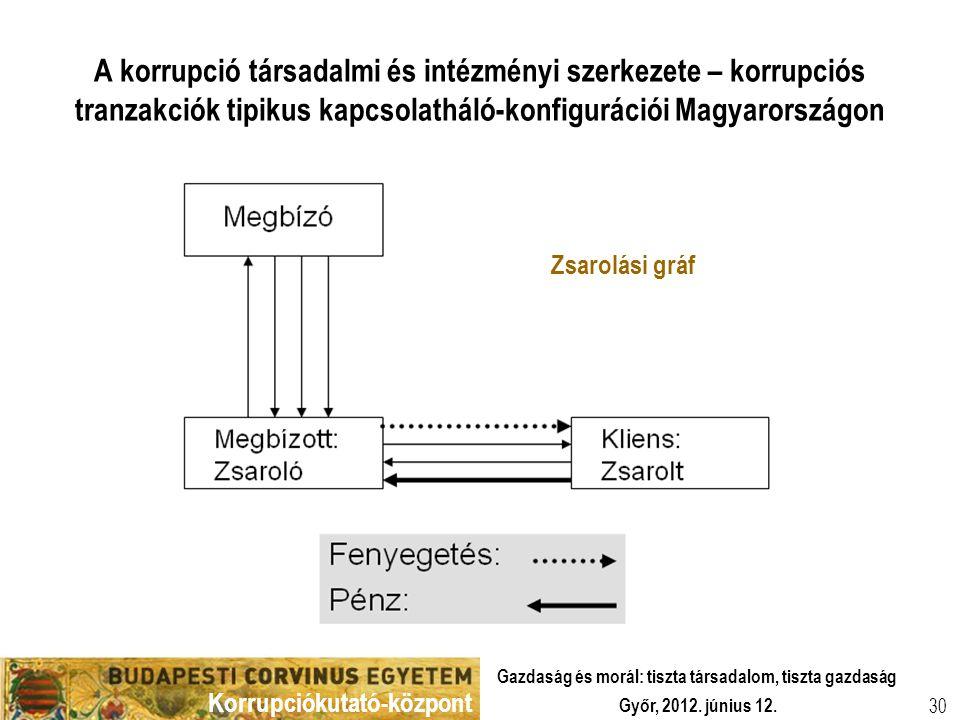 Korrupciókutató-központ Győr, 2012. június 12. Gazdaság és morál: tiszta társadalom, tiszta gazdaság 30 A korrupció társadalmi és intézményi szerkezet