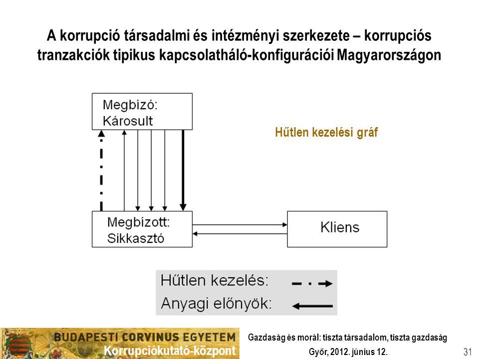 Korrupciókutató-központ Győr, 2012. június 12. Gazdaság és morál: tiszta társadalom, tiszta gazdaság 31 A korrupció társadalmi és intézményi szerkezet