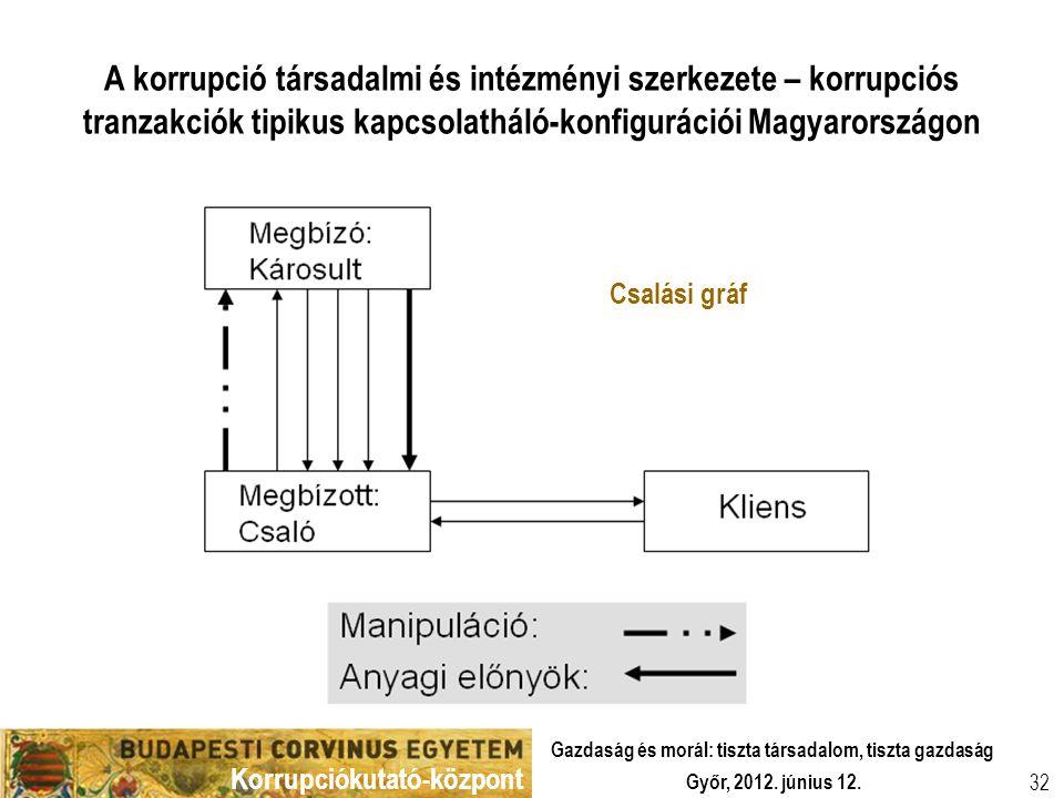 Korrupciókutató-központ Győr, 2012. június 12. Gazdaság és morál: tiszta társadalom, tiszta gazdaság 32 A korrupció társadalmi és intézményi szerkezet