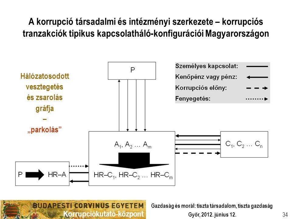 Korrupciókutató-központ Győr, 2012. június 12. Gazdaság és morál: tiszta társadalom, tiszta gazdaság 34 A korrupció társadalmi és intézményi szerkezet