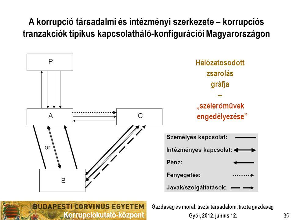 Korrupciókutató-központ Győr, 2012. június 12. Gazdaság és morál: tiszta társadalom, tiszta gazdaság 35 A korrupció társadalmi és intézményi szerkezet
