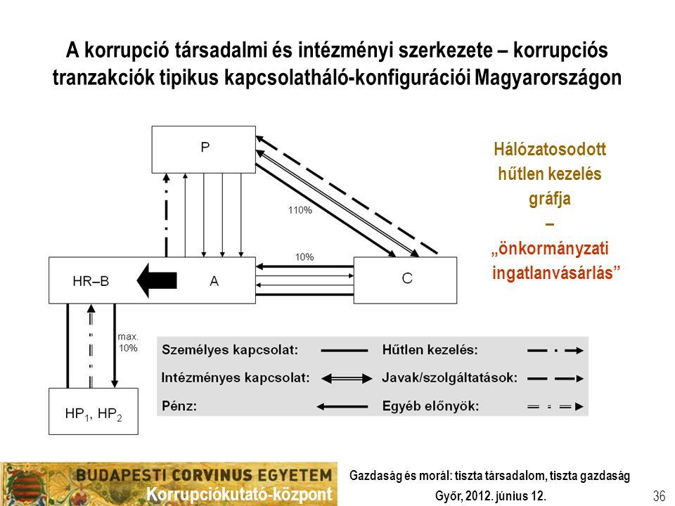 Korrupciókutató-központ Győr, 2012. június 12. Gazdaság és morál: tiszta társadalom, tiszta gazdaság 36 A korrupció társadalmi és intézményi szerkezet