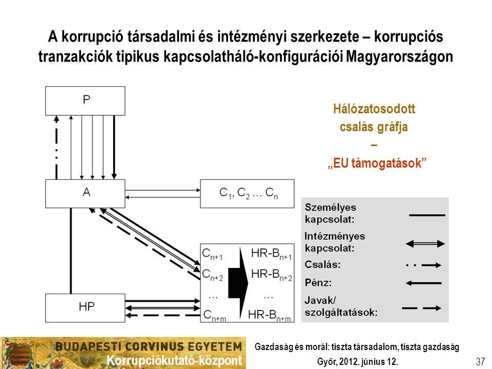 Korrupciókutató-központ Győr, 2012. június 12. Gazdaság és morál: tiszta társadalom, tiszta gazdaság 37 A korrupció társadalmi és intézményi szerkezet