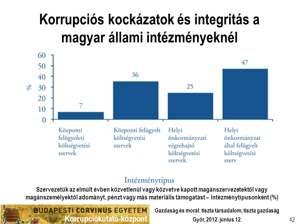 Korrupciókutató-központ Győr, 2012. június 12. Gazdaság és morál: tiszta társadalom, tiszta gazdaság 42 Korrupciós kockázatok és integritás a magyar á