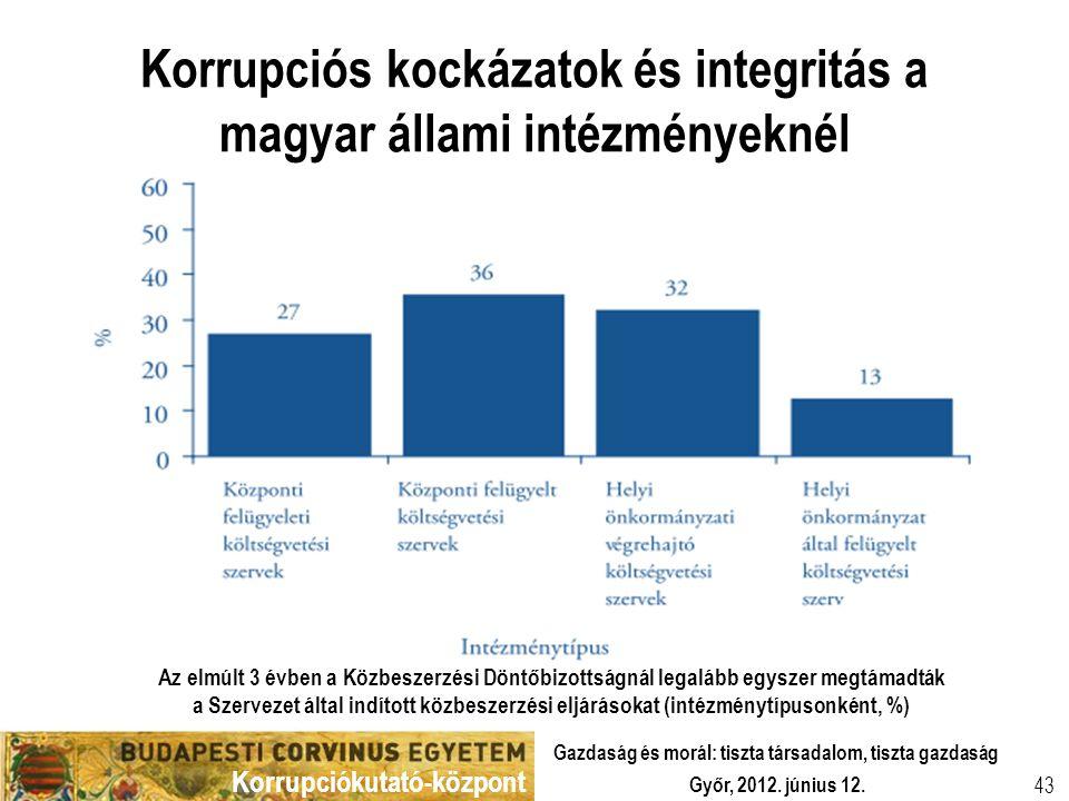Korrupciókutató-központ Győr, 2012. június 12. Gazdaság és morál: tiszta társadalom, tiszta gazdaság 43 Korrupciós kockázatok és integritás a magyar á