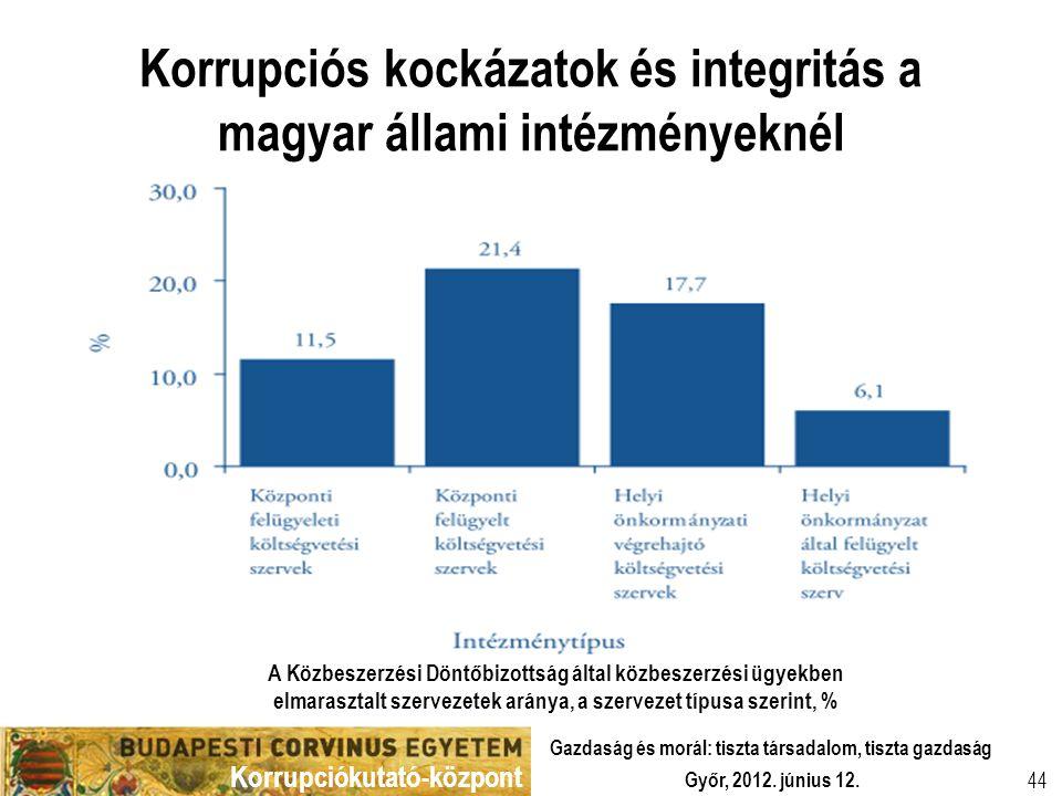 Korrupciókutató-központ Győr, 2012. június 12. Gazdaság és morál: tiszta társadalom, tiszta gazdaság 44 Korrupciós kockázatok és integritás a magyar á