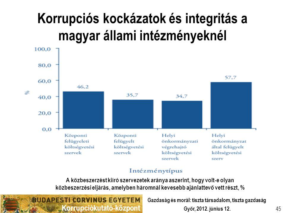 Korrupciókutató-központ Győr, 2012. június 12. Gazdaság és morál: tiszta társadalom, tiszta gazdaság 45 Korrupciós kockázatok és integritás a magyar á