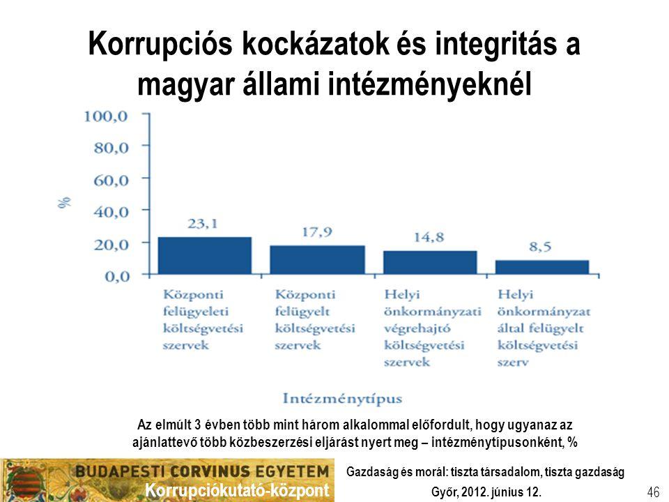 Korrupciókutató-központ Győr, 2012. június 12. Gazdaság és morál: tiszta társadalom, tiszta gazdaság 46 Korrupciós kockázatok és integritás a magyar á