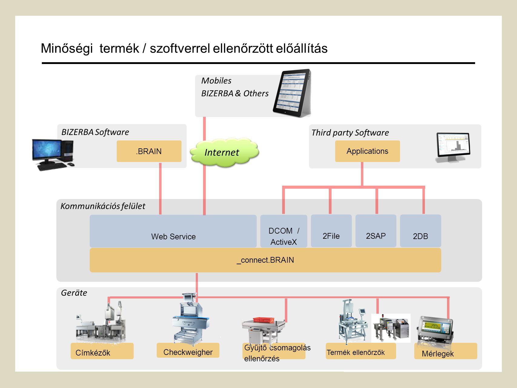 6 BIZERBA Software _connect.BRAIN Kommunikációs felület Címkézők Geräte Checkweigher Internet Gyűjtő csomagolás ellenőrzés Mérlegek Mobiles BIZERBA & Others.BRAIN Termék ellenőrzők DCOM / ActiveX Web Service Third party Software 2File2SAP 2DB Applications Minőségi termék / szoftverrel ellenőrzött előállítás