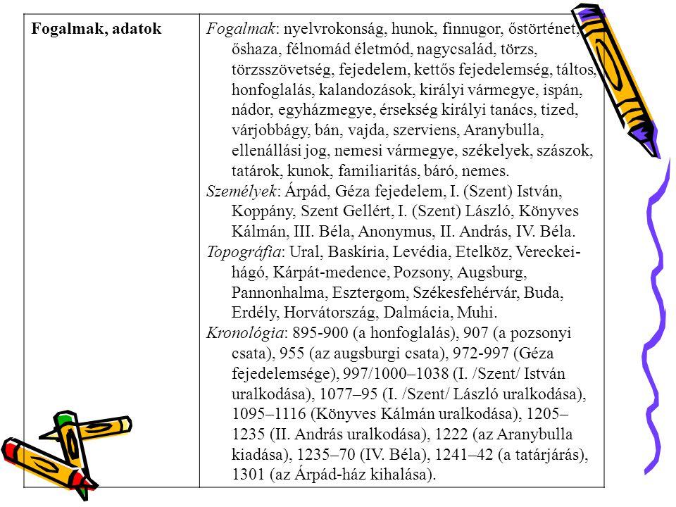 Fogalmak, adatokFogalmak: nyelvrokonság, hunok, finnugor, őstörténet, őshaza, félnomád életmód, nagycsalád, törzs, törzsszövetség, fejedelem, kettős fejedelemség, táltos, honfoglalás, kalandozások, királyi vármegye, ispán, nádor, egyházmegye, érsekség királyi tanács, tized, várjobbágy, bán, vajda, szerviens, Aranybulla, ellenállási jog, nemesi vármegye, székelyek, szászok, tatárok, kunok, familiaritás, báró, nemes.