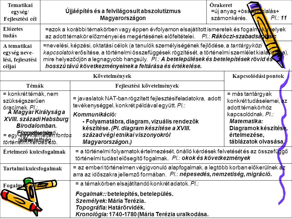 Tematikai egység/ Fejlesztési cél Órakeret Előzetes tudás A tematikai egység neve- lési, fejlesztési céljai KövetelményekKapcsolódási pontok TémákFejlesztési követelmények Értelmező kulcsfogalmak Tartalmi kulcsfogalmak Fogalmak, adatok Újjáépítés és a felvilágosult abszolutizmus Magyarországon =új anyag +összefoglalás+ számonkérés.