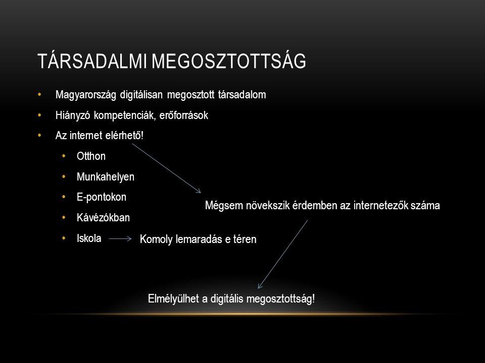 TÁRSADALMI MEGOSZTOTTSÁG • Magyarország digitálisan megosztott társadalom • Hiányzó kompetenciák, erőforrások • Az internet elérhető! • Otthon • Munka