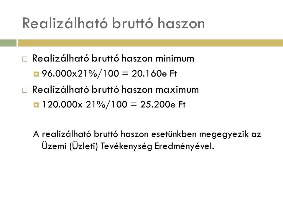 Realizálható bruttó haszon  Realizálható bruttó haszon minimum  96.000x21%/100 = 20.160e Ft  Realizálható bruttó haszon maximum  120.000x 21%/100