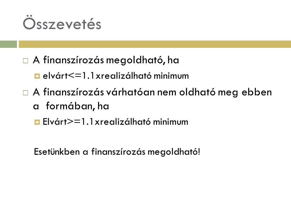 Összevetés  A finanszírozás megoldható, ha  elvárt<=1.1xrealizálható minimum  A finanszírozás várhatóan nem oldható meg ebben a formában, ha  Elvá