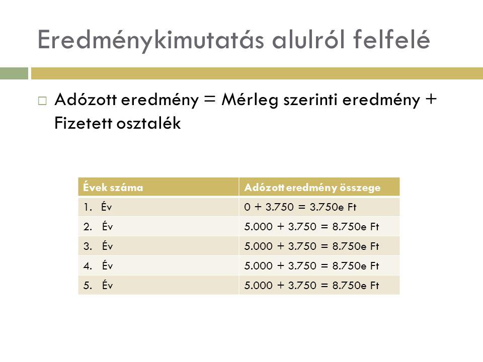 Eredménykimutatás alulról felfelé  Adózott eredmény = Mérleg szerinti eredmény + Fizetett osztalék Évek számaAdózott eredmény összege 1.Év0 + 3.750 =