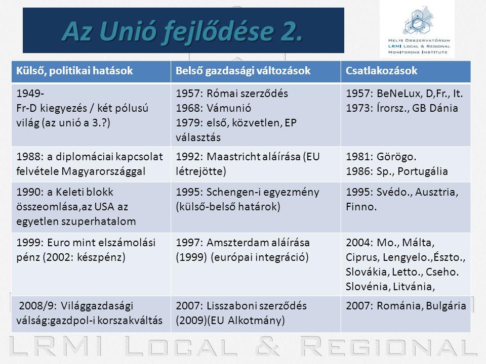 Az Unió fejlődése 2. Külső, politikai hatásokBelső gazdasági változásokCsatlakozások 1949- Fr-D kiegyezés / két pólusú világ (az unió a 3.?) 1957: Róm