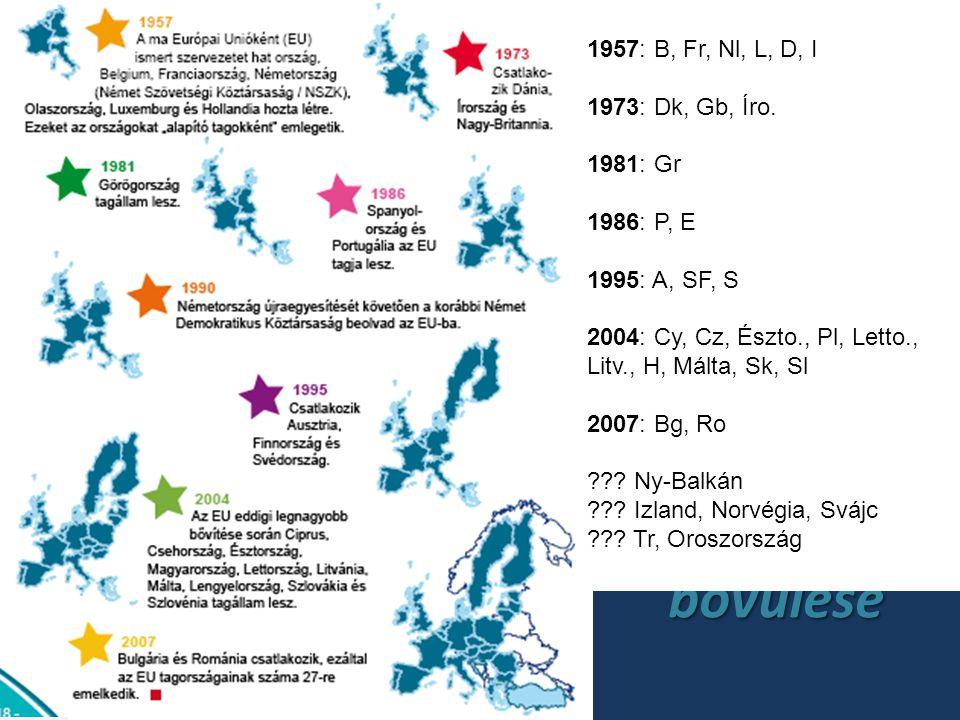 Az unió bővülése 1957: B, Fr, Nl, L, D, I 1973: Dk, Gb, Íro. 1981: Gr 1986: P, E 1995: A, SF, S 2004: Cy, Cz, Észto., Pl, Letto., Litv., H, Málta, Sk,