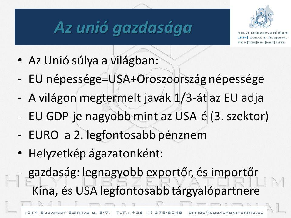 Az unió gazdasága • Az Unió súlya a világban: -EU népessége=USA+Oroszoország népessége -A világon megtermelt javak 1/3-át az EU adja -EU GDP-je nagyob