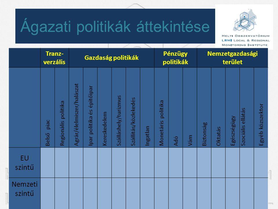 Ágazati politikák áttekintése Tranz- verzális Gazdaság politikák Pénzügy politikák Nemzetgazdasági terület Belső piac Regionális politika Agrár/élelmi