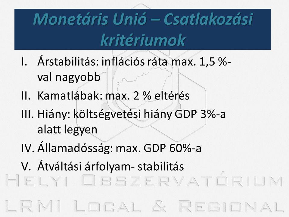 I.Árstabilitás: inflációs ráta max. 1,5 %- val nagyobb II.Kamatlábak: max. 2 % eltérés III.Hiány: költségvetési hiány GDP 3%-a alatt legyen IV.Államad