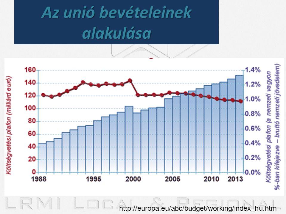 http://europa.eu/abc/budget/working/index_hu.htm Az unió bevételeinek alakulása