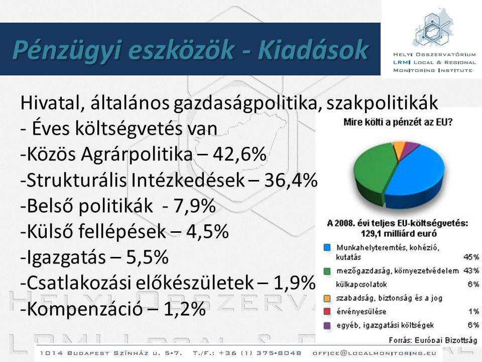Pénzügyi eszközök - Kiadások Hivatal, általános gazdaságpolitika, szakpolitikák - Éves költségvetés van -Közös Agrárpolitika – 42,6% -Strukturális Int
