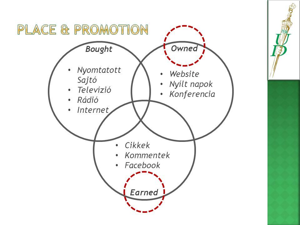 Bought Owned Earned • Nyomtatott Sajtó • Televízió • Rádió • Internet • Website • Nyílt napok • Konferencia • Cikkek • Kommentek • Facebook