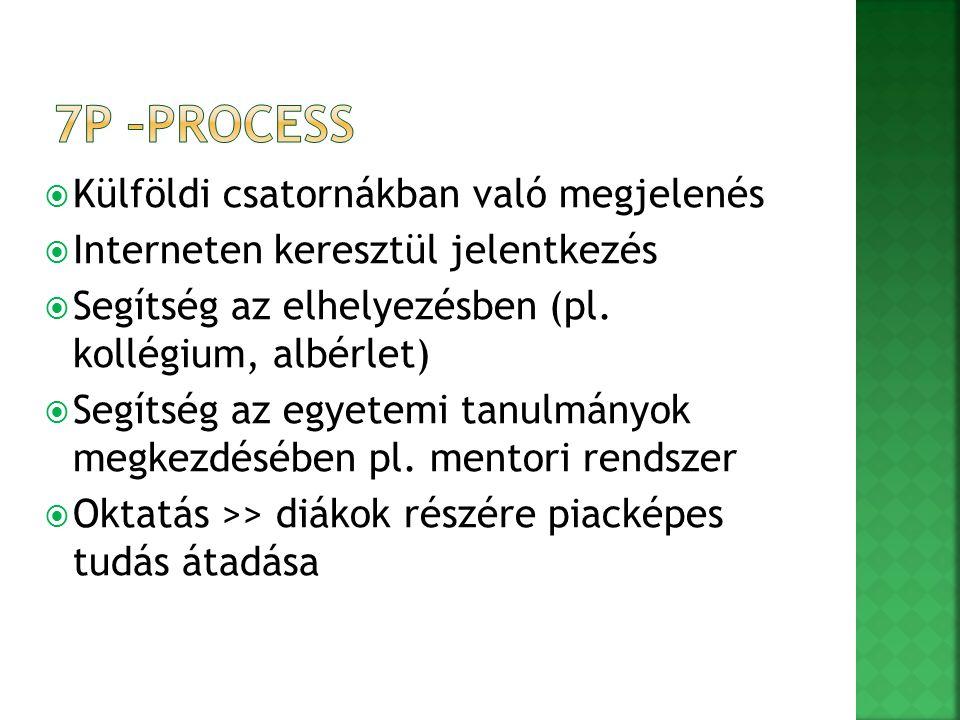  Külföldi csatornákban való megjelenés  Interneten keresztül jelentkezés  Segítség az elhelyezésben (pl. kollégium, albérlet)  Segítség az egyetem