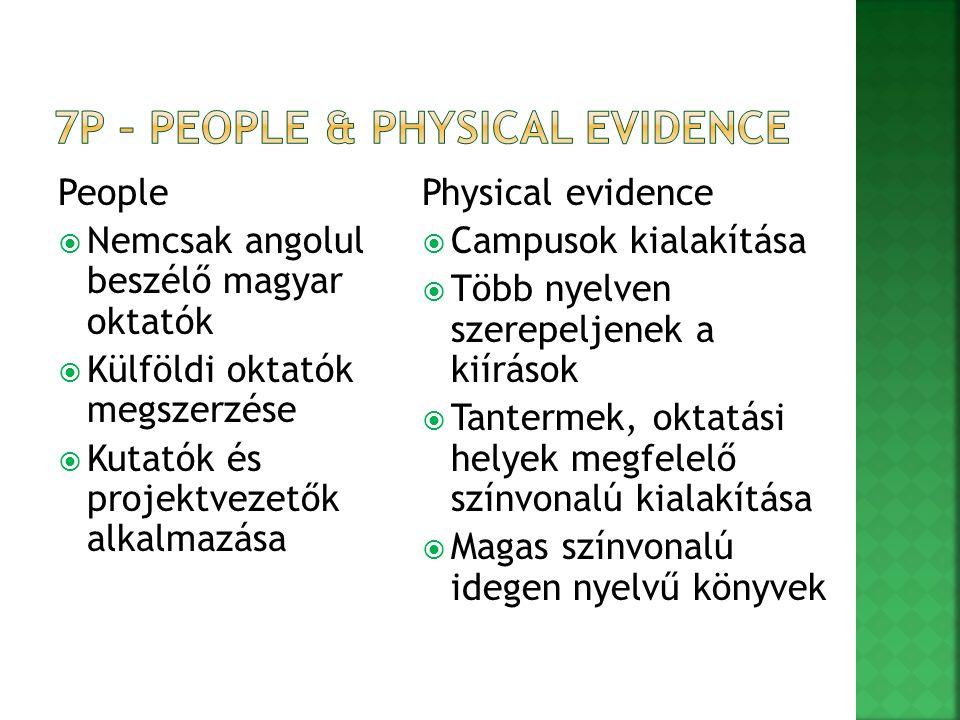 People  Nemcsak angolul beszélő magyar oktatók  Külföldi oktatók megszerzése  Kutatók és projektvezetők alkalmazása Physical evidence  Campusok ki