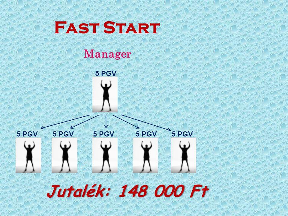 Fast Start Manager 5 PGV Jutalék: 148 000 FtJutalék: 148 000 Ft 5 PGV