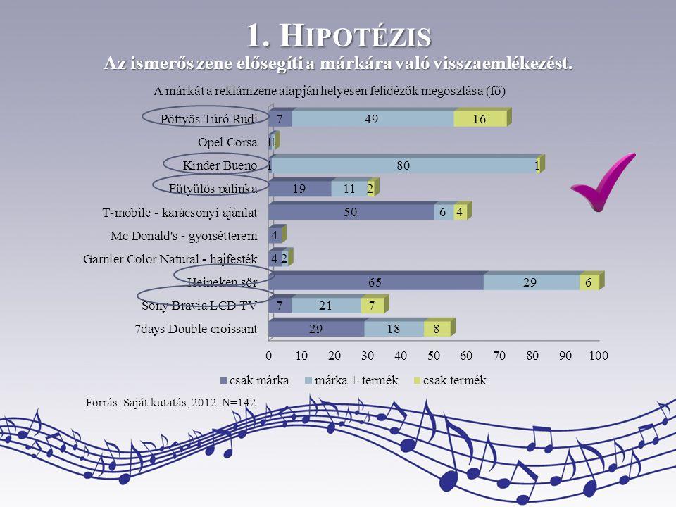 1. H IPOTÉZIS Az ismerős zene elősegíti a márkára való visszaemlékezést. A márkát a reklámzene alapján helyesen felidézők megoszlása (fő) Forrás: Sajá