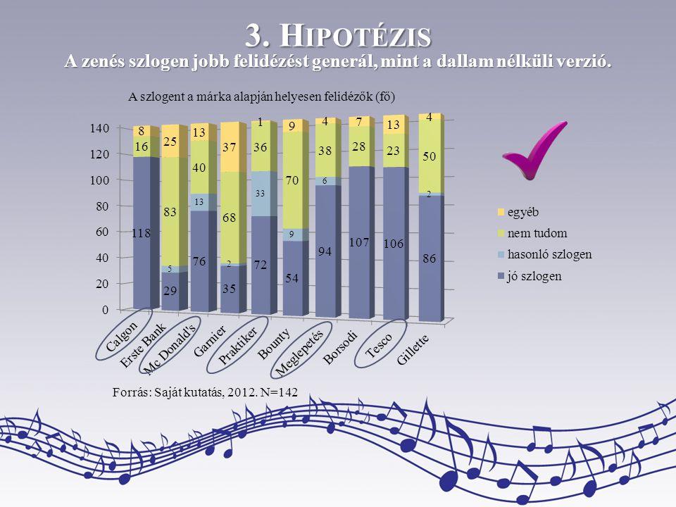 3. H IPOTÉZIS A zenés szlogen jobb felidézést generál, mint a dallam nélküli verzió. A szlogent a márka alapján helyesen felidézők (fő) Forrás: Saját