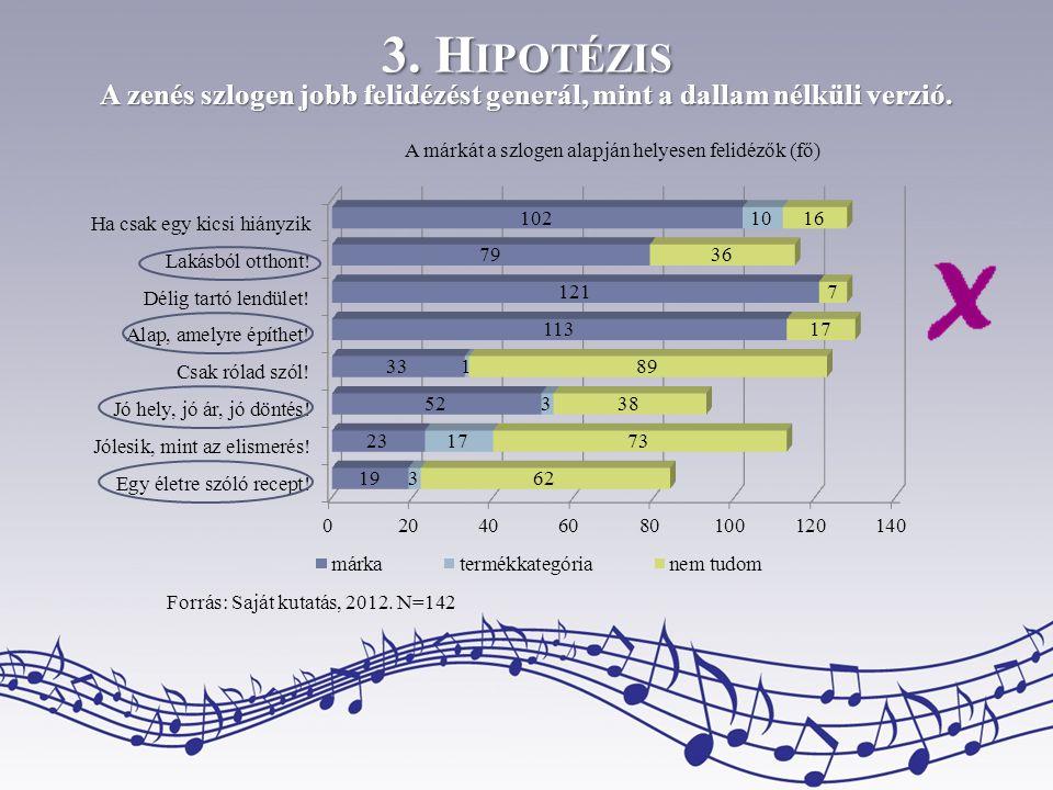 3. H IPOTÉZIS A zenés szlogen jobb felidézést generál, mint a dallam nélküli verzió. A márkát a szlogen alapján helyesen felidézők (fő) Forrás: Saját
