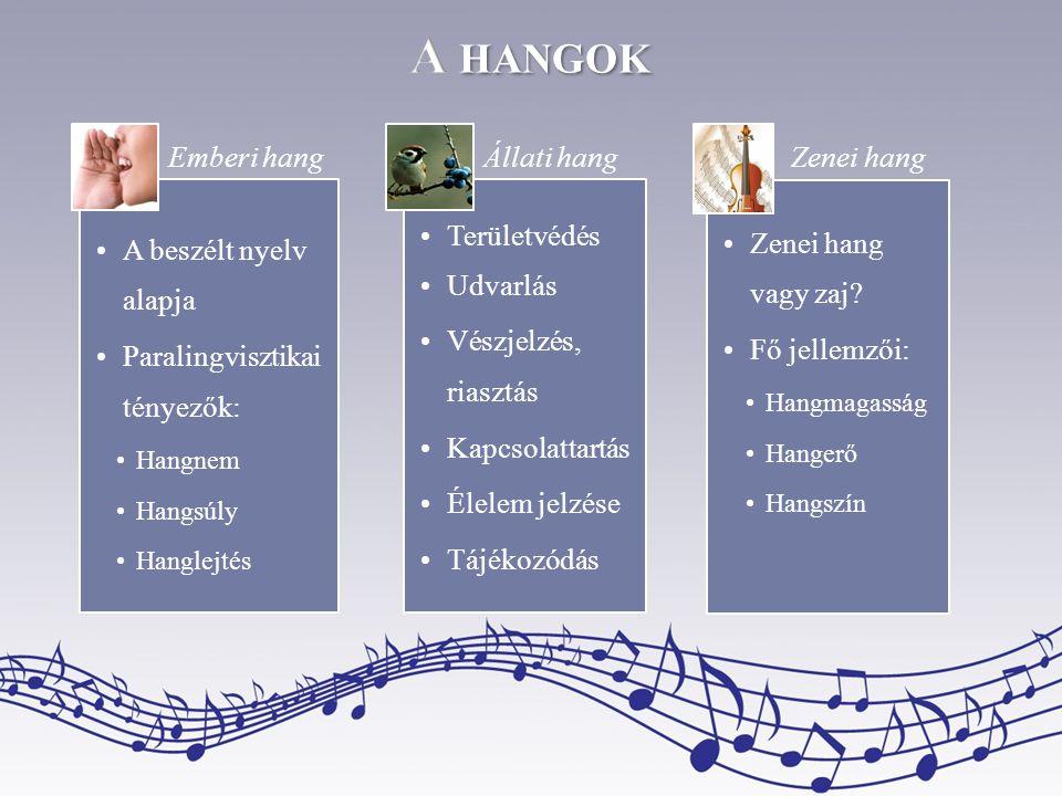 •A beszélt nyelv alapja •Paralingvisztikai tényezők: •Hangnem •Hangsúly •Hanglejtés •Területvédés •Udvarlás •Vészjelzés, riasztás •Kapcsolattartás •Él