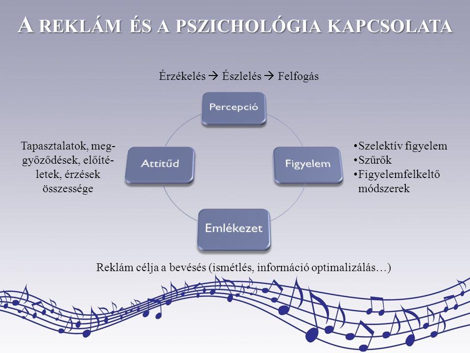 A REKLÁM ÉS A PSZICHOLÓGIA KAPCSOLATA Érzékelés  Észlelés  Felfogás • Szelektív figyelem • Szűrők • Figyelemfelkeltő módszerek Tapasztalatok, meg- győződések, előíté- letek, érzések összessége Reklám célja a bevésés (ismétlés, információ optimalizálás…)