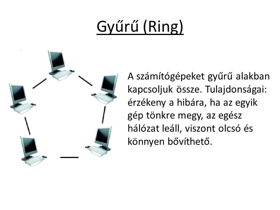 Gyűrű (Ring) A számítógépeket gyűrű alakban kapcsoljuk össze. Tulajdonságai: érzékeny a hibára, ha az egyik gép tönkre megy, az egész hálózat leáll, v