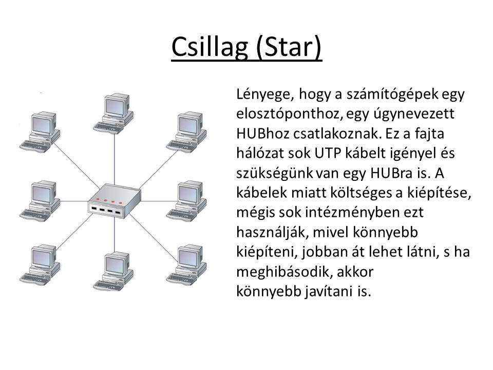 Csillag (Star) Lényege, hogy a számítógépek egy elosztóponthoz, egy úgynevezett HUBhoz csatlakoznak. Ez a fajta hálózat sok UTP kábelt igényel és szük