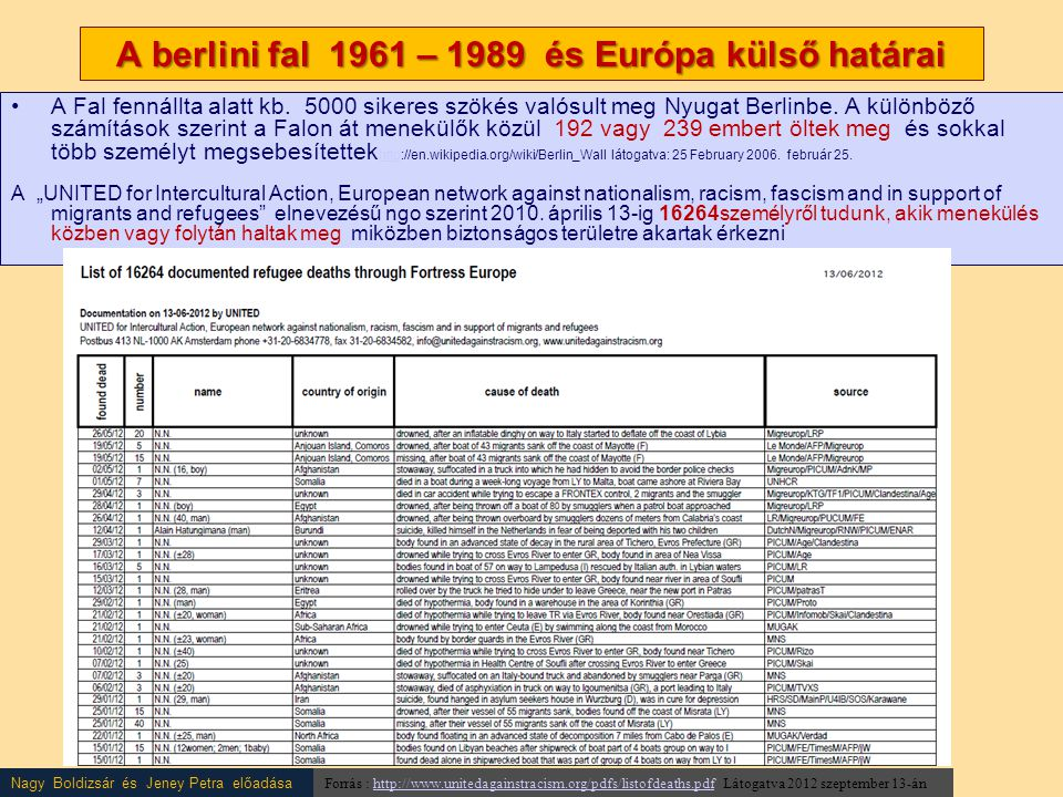 Nagy Boldizsár és Jeney Petra előadása A berlini fal 1961 – 1989 és Európa külső határai •A Fal fennállta alatt kb. 5000 sikeres szökés valósult meg N