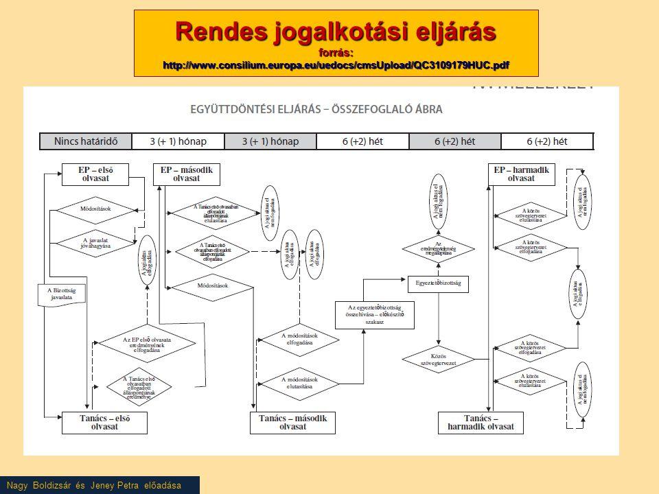 Nagy Boldizsár és Jeney Petra előadása Rendes jogalkotási eljárás forrás: http://www.consilium.europa.eu/uedocs/cmsUpload/QC3109179HUC.pdf