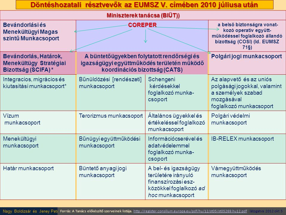 Nagy Boldizsár és Jeney Petra előadása Döntéshozatali résztvevők az EUMSZ V. címében 2010 júliusa után Miniszterek tanácsa (BIÜT)) Bevándorlási és Men